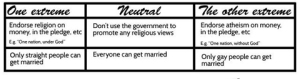 Neutral-Position